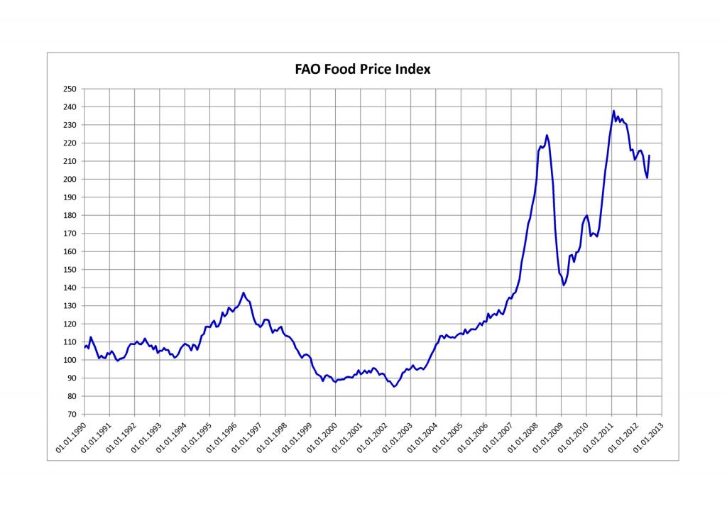 FAO_Food_Price_Index
