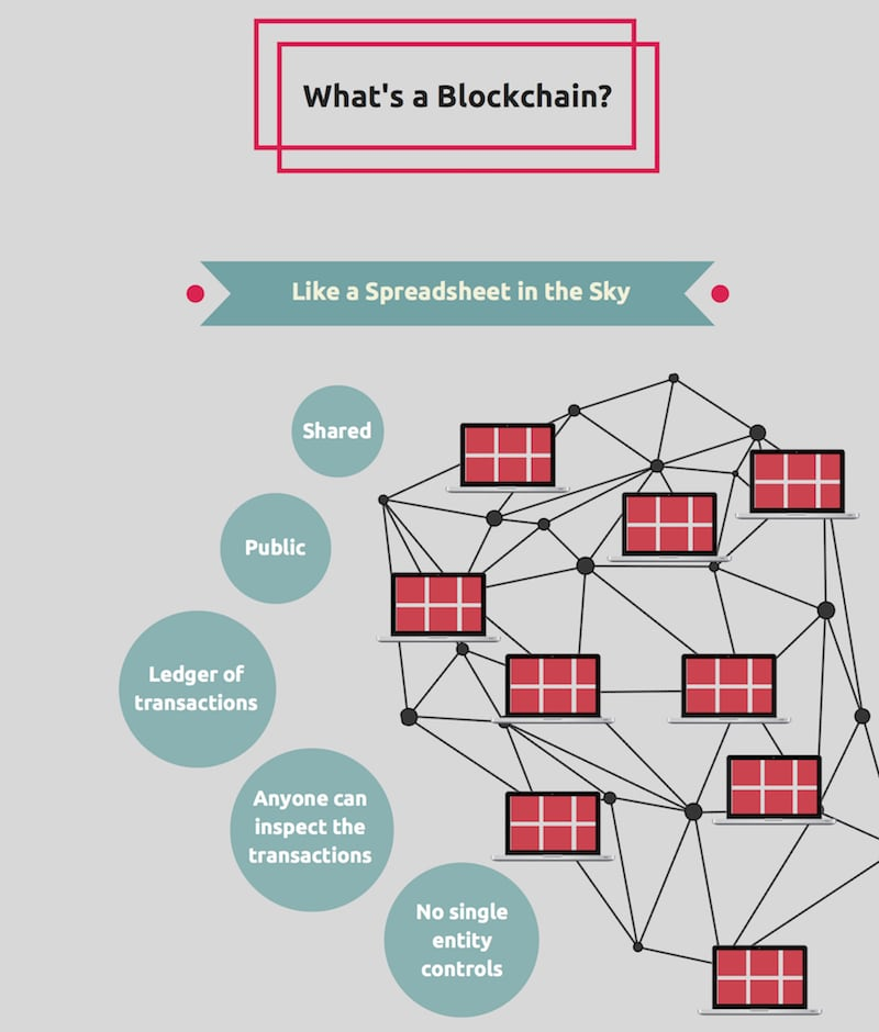 What-is-a-blockchain-in-5-steps